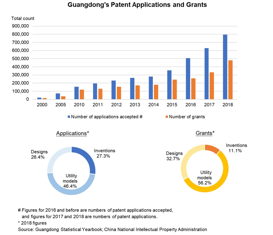 Chart: Guangdong's Patent Applications and Grants