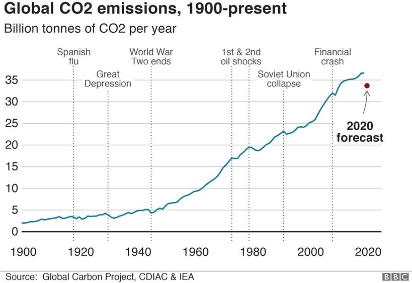 從1900年至今的全球二氧化碳排放量。