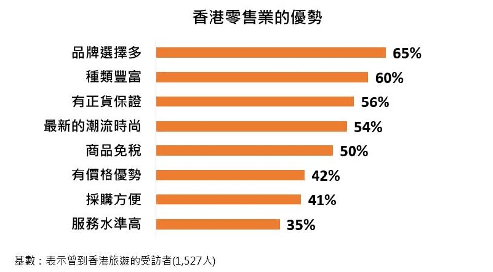 圖:香港零售業的優勢