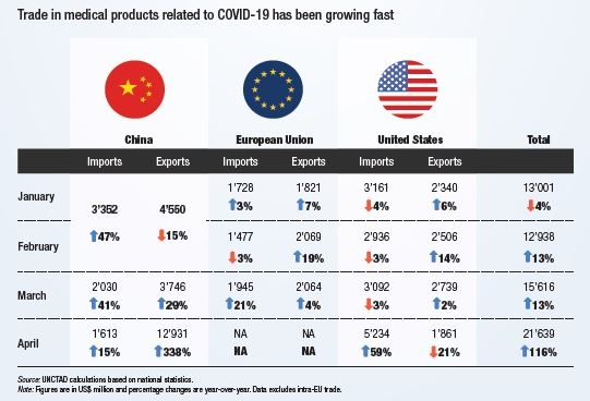 Table: Free trade in medical products helps tackle the Covid-19-triggered global health crisis. Source: UNCTAD calculations based on national statistics.