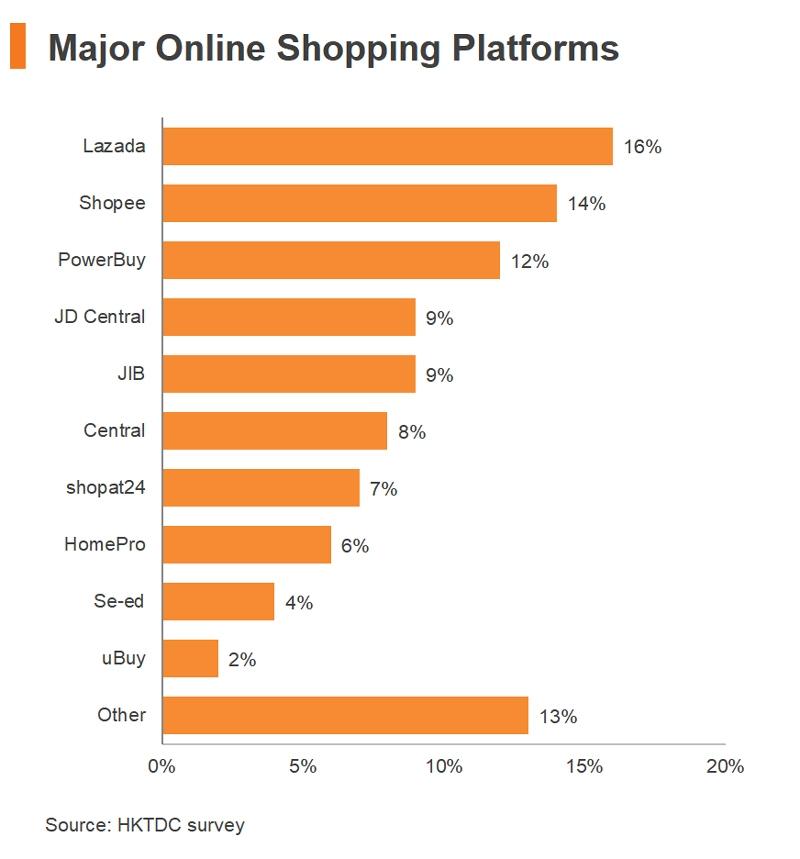 Chart: Major Online Shopping Platforms