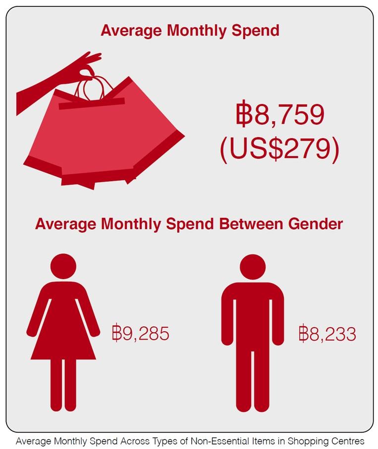 Photo: Average Monthly Spend