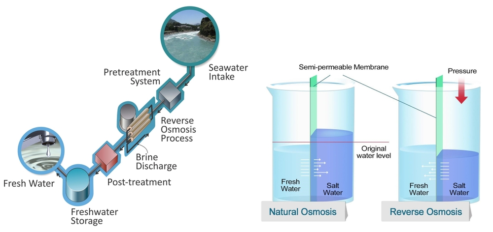 Picture: Reverse osmosis technology has become more mature and the cost of seawater desalination has been reduced over the years, making it an opportune time for Hong Kong to introduce it. Source: Water Supplies Department