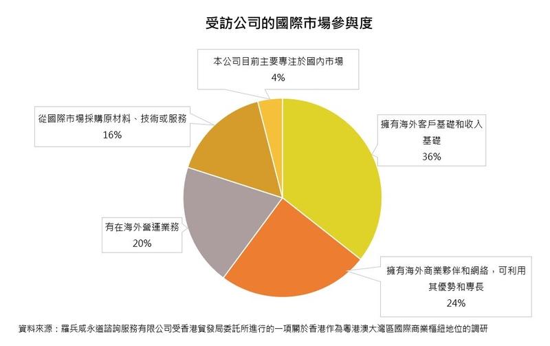图:受访公司的国际市场参与度