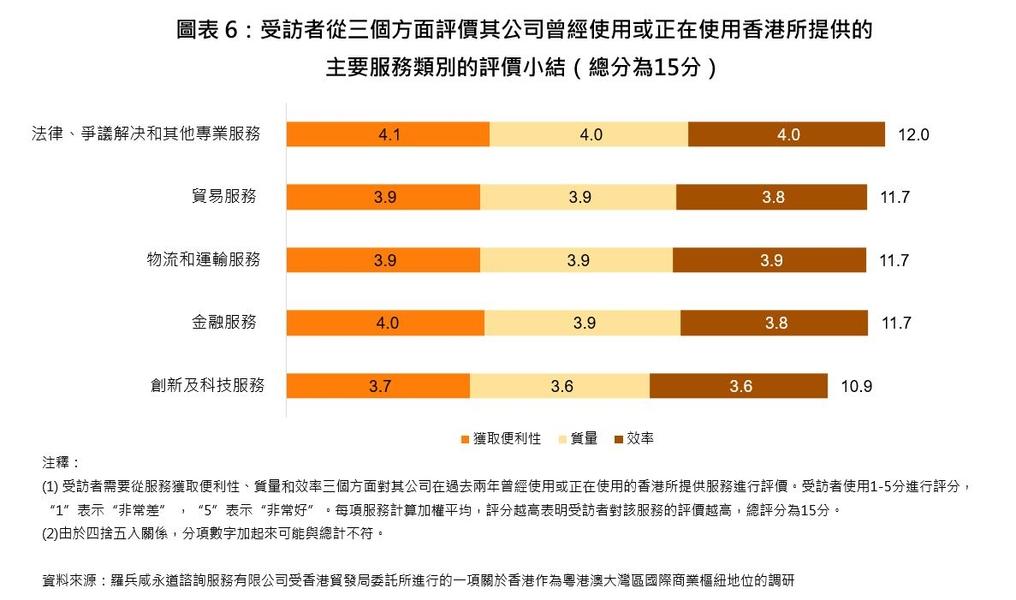 圖表6:受訪者從三個方面評價其公司曾經使用或正在使用香港所提供的主要服務類別的評價小結(總分為15分)<br />