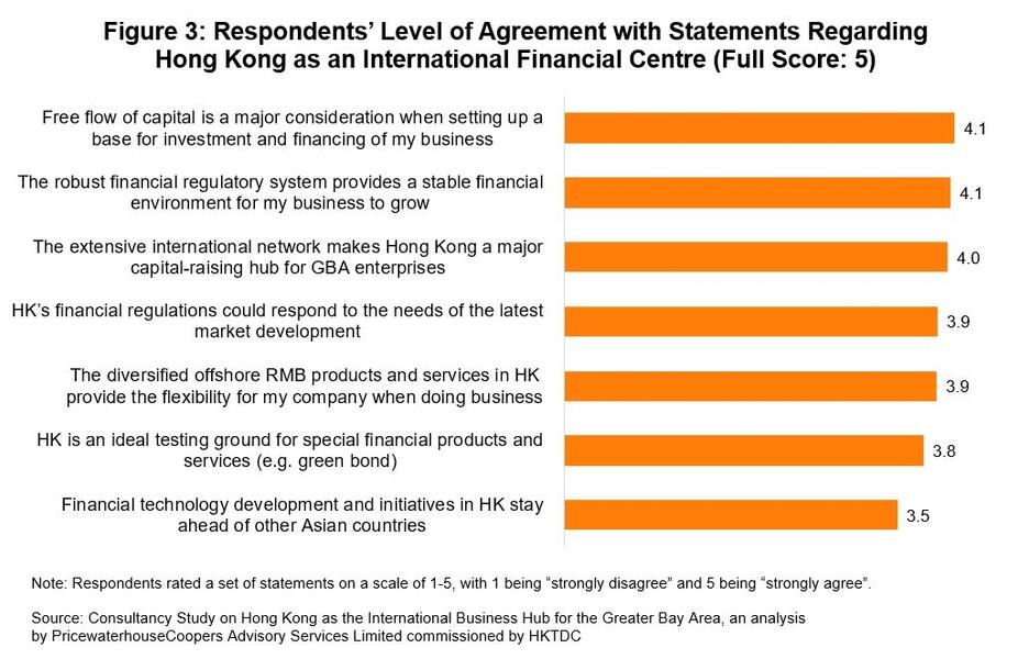 Figure 3: Respondents' Level of Agreement with Statements Regarding Hong Kong as an International Financial Centre (Full Score: 5)