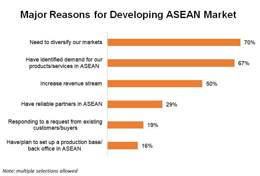 Chart: Major Reasons for Developing ASEAN Market