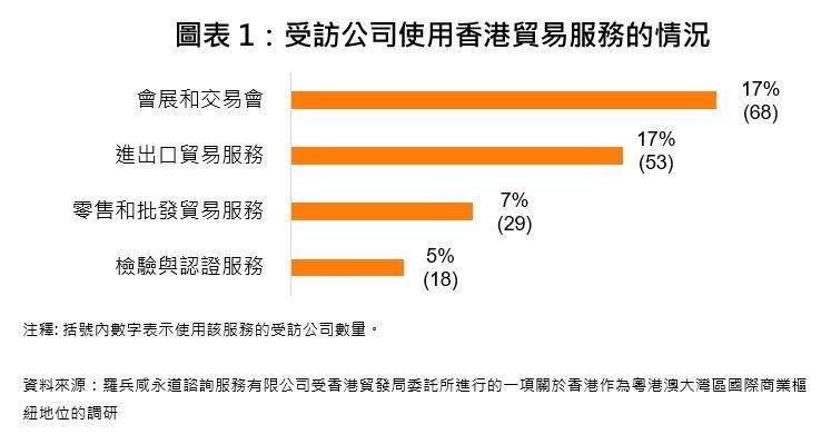 圖表1:受訪公司使用香港貿易服務的情況