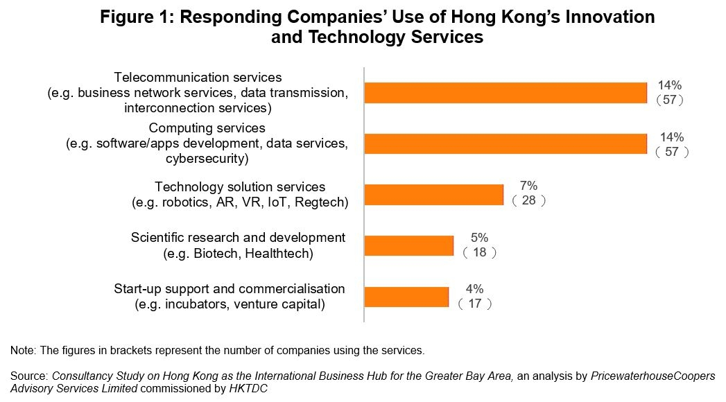 Figure 1: Responding Companies' Use of Hong Kong's Innovation and Technology Services