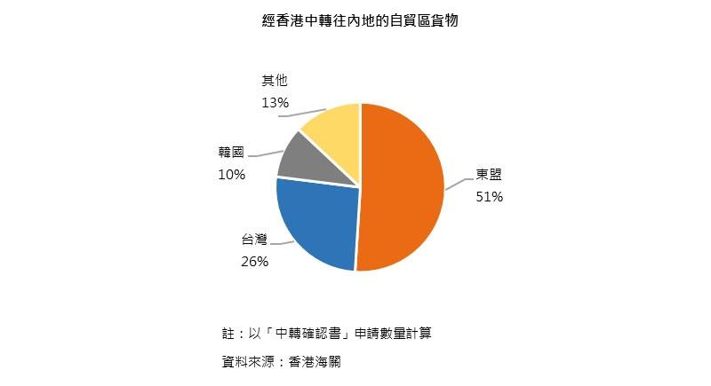 圖:經香港中轉往內地的自貿區貨物