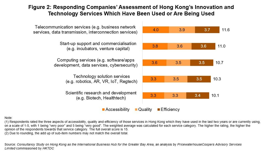 Figure 2: Responding Companies' Assessment of Hong Kong's Innovation and Technology Services Which Have Been Used or Are Being Used