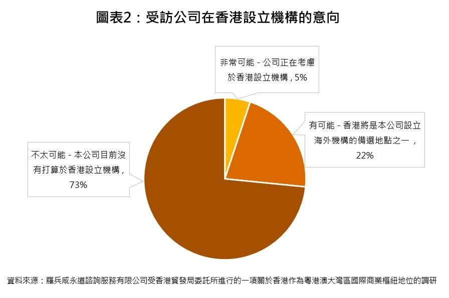 圖表2:受訪公司在香港設立機構的意向