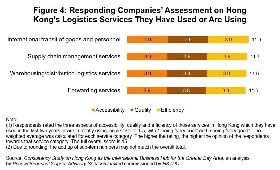 Figure 4: Responding Companies' Assessment on Hong Kong's Logistics Services They Have Used or Are Using