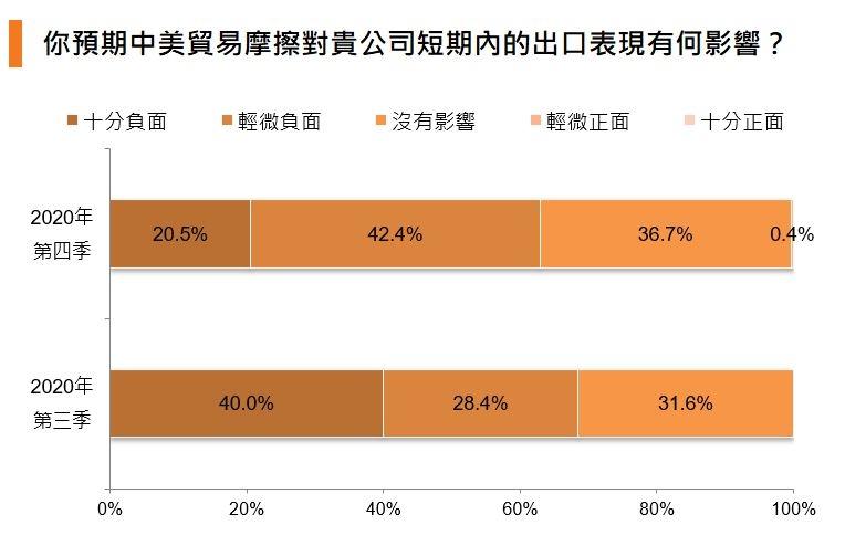 圖:你預期中美貿易摩擦對貴公司短期內的出口表現有何影響?