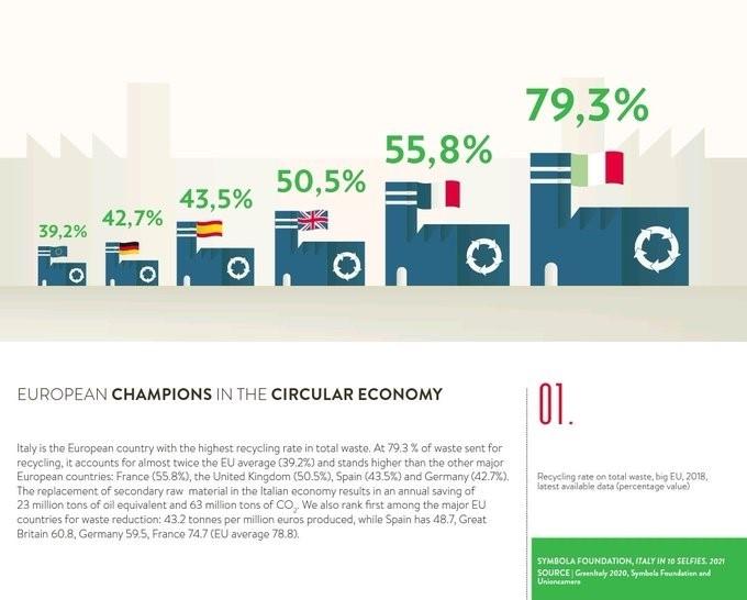 Chart: European Champions in the Circular Economy