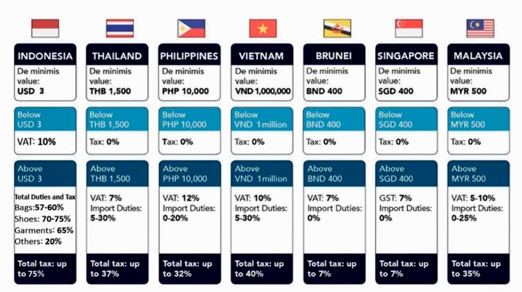 Photo: De minimis value, taxes and duties in selected ASEAN countries. (Source: Janio)