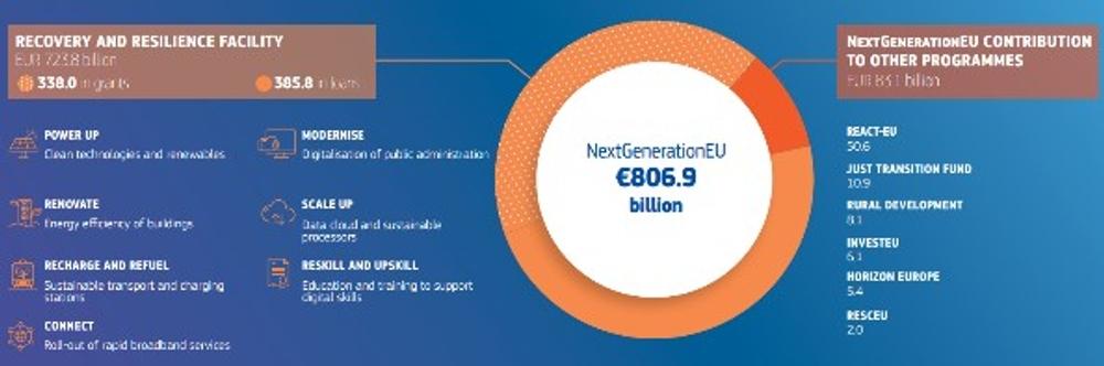 Picture: NextGenerationEU. Source: European Commission