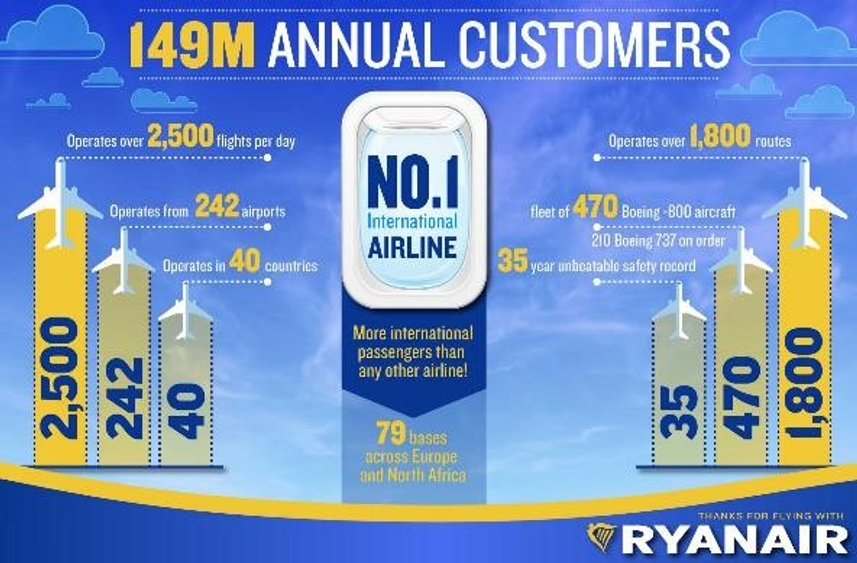 Picture: Source: Ryanair