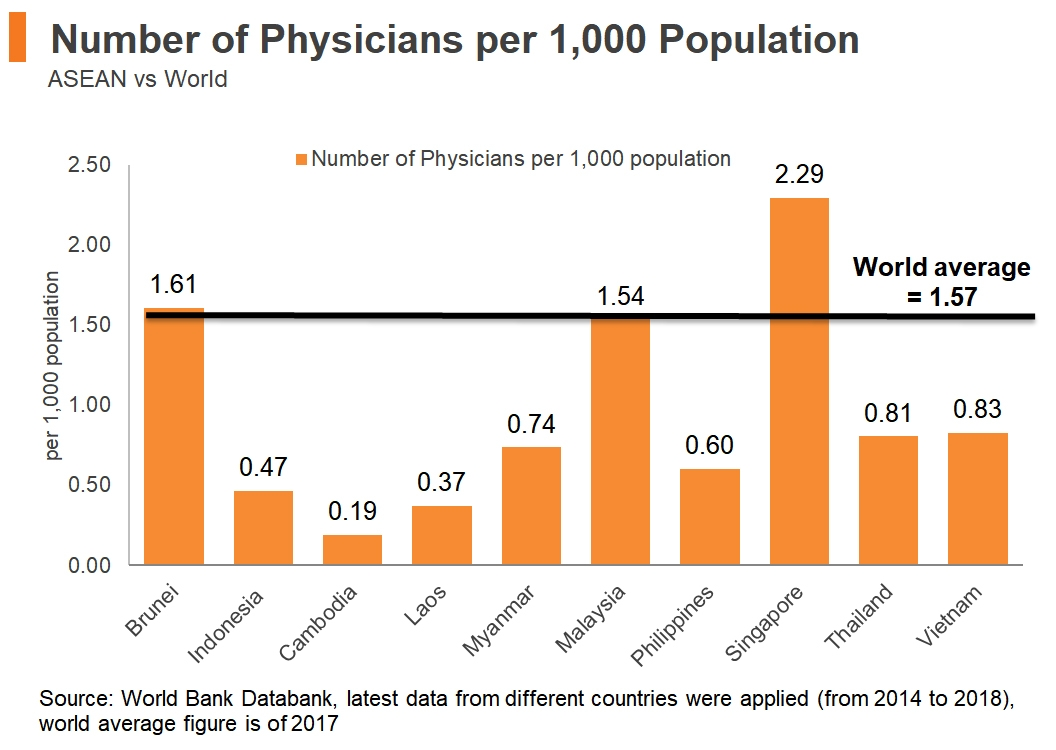 Chart: Number of Physicians per 1000 Population