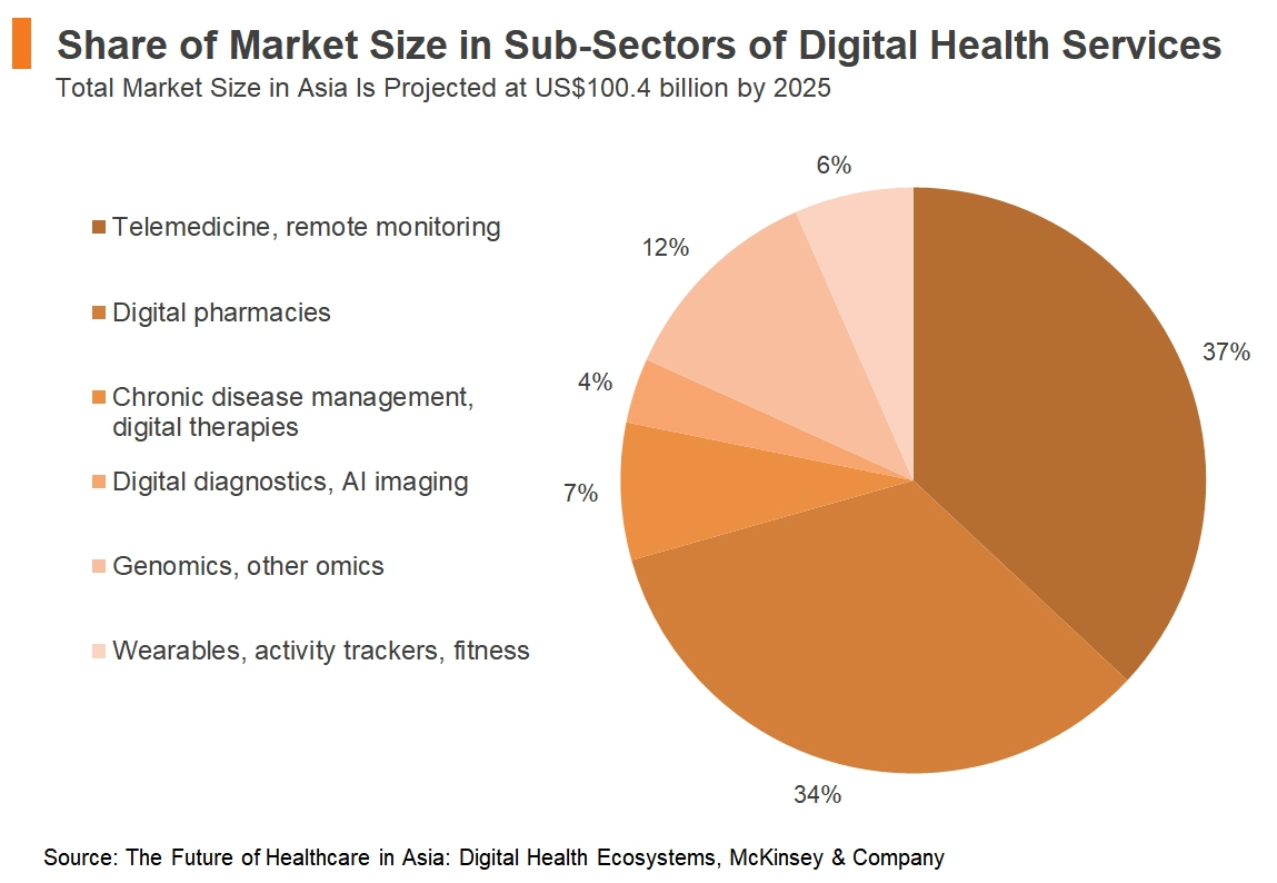 Chart: Share of Market Size in Sub-Sectors of Digital Health Services