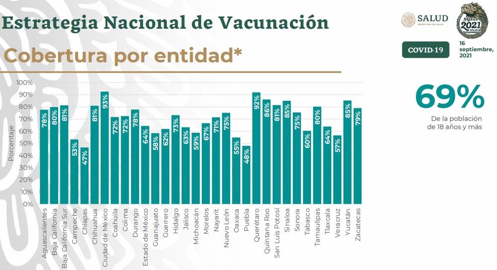 Picture: Source: COVID-19 MÉXICO Comunicado Técnico Diario (16 Sep 2021). Mexico's Ministry of Health.