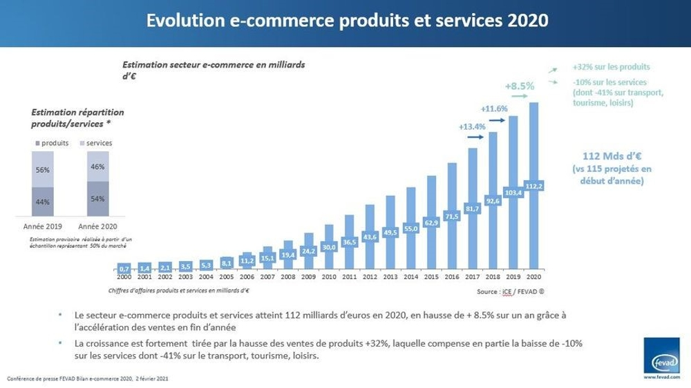 Chart: Evolution e-commerce produits et services 2020. Source: Federation of E-Commerce and Distance Selling (FEVAD)