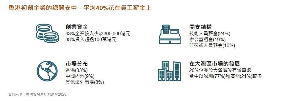 相片:香港创业企业的总开支中,平均40%花在员工薪金上