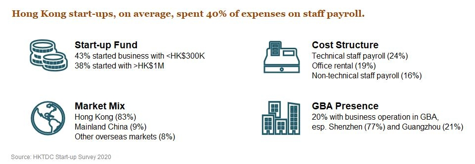 Photo: Hong Kong start-ups, on average, spent 40% of expenses on staff payroll