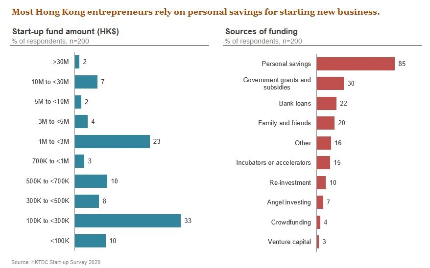 Photo: Most Hong Kong entrepreneurs rely on personal savings for starting new business