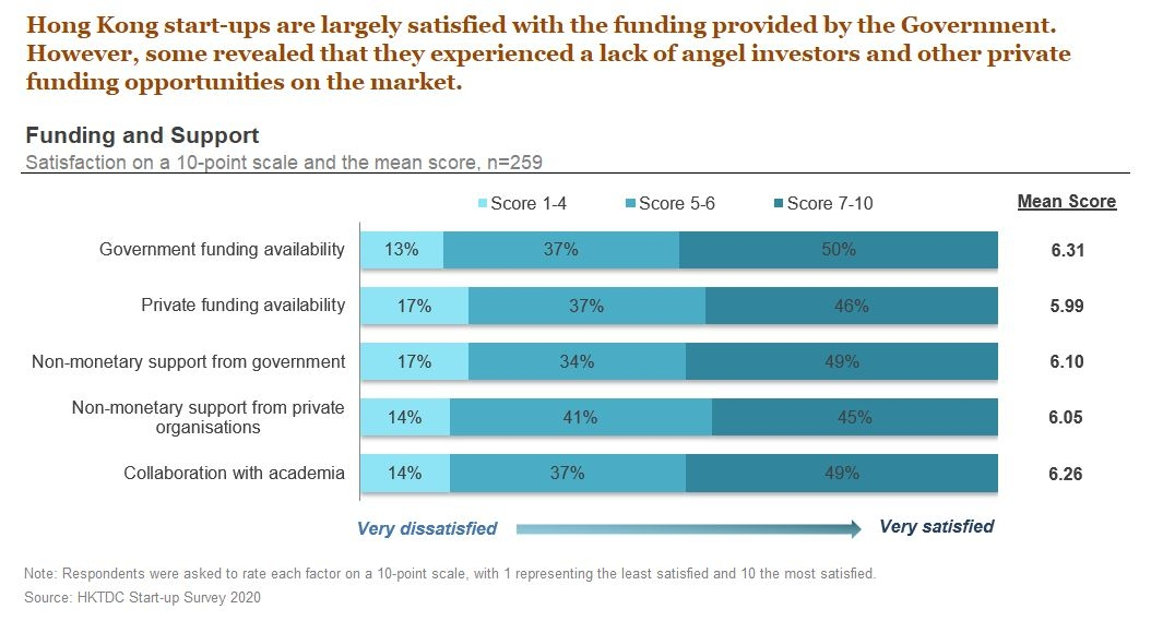 Chart: Hong Kong start-ups are largely satisfied with the funding provided by the Government. However, some revealed that they experienced a lack of angel investors and other private funding opportunities on the market.