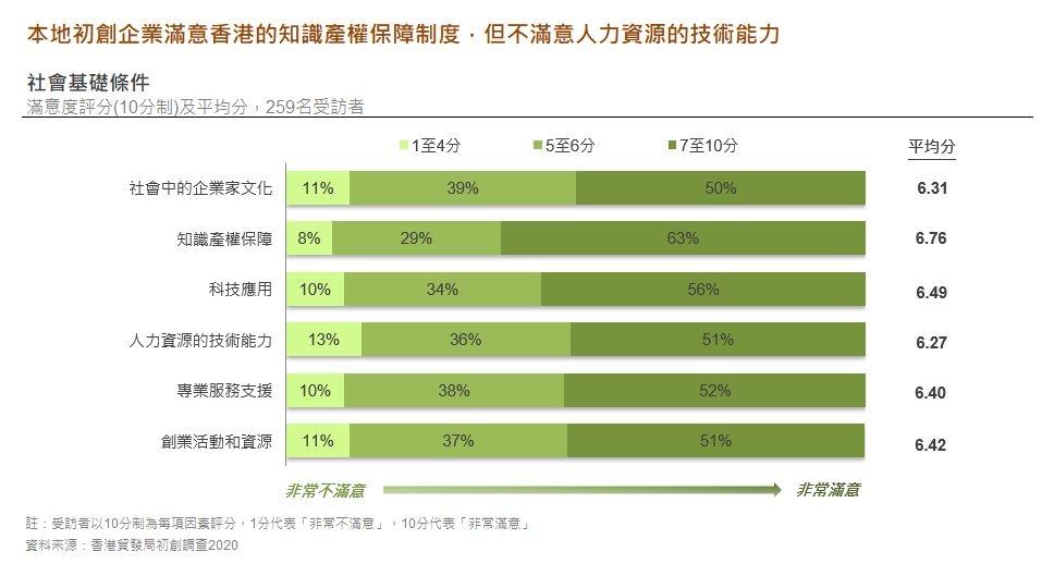 图: 本地初创企业满意香港的知识产权保障制度, 但不满意人力资源的技术能力
