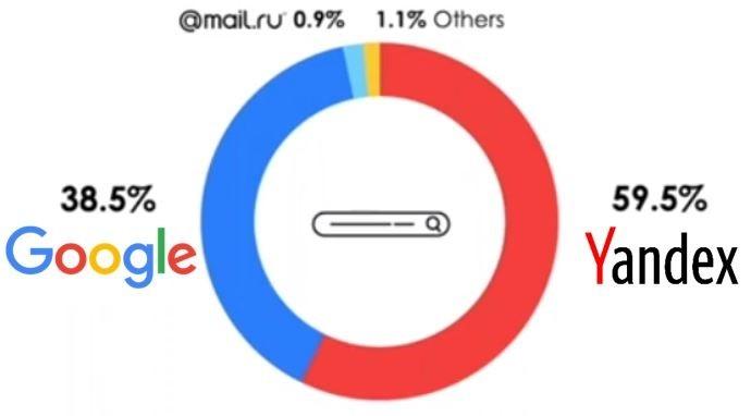 图表: Yandex是俄罗斯首屈一指的搜寻引擎。资料来源:Yandex