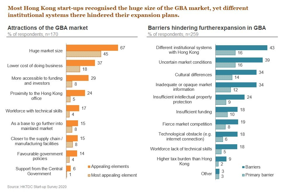 Chart: Most Hong Kong start-ups recognised the huge size of the GBA market, yet different institutional systems there hindered their expansion plans