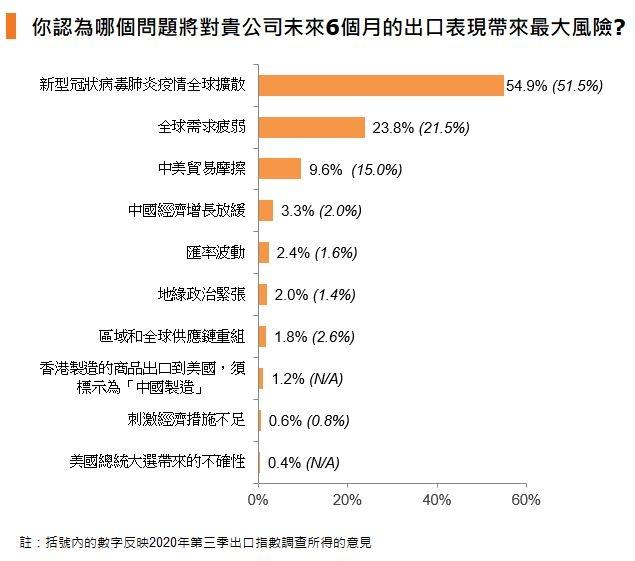 圖:你認為哪個問題將對貴公司未來6個月的出口表現帶來最大風險?